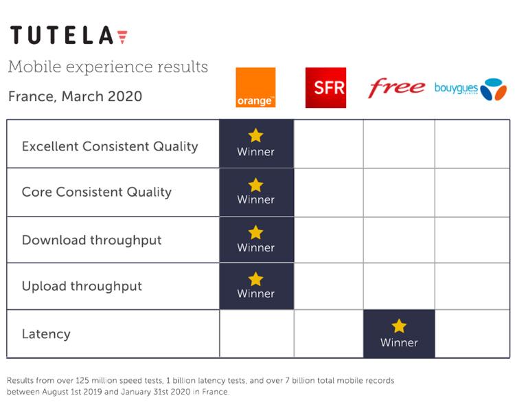 Orange, en tête des opérateurs mobiles en France