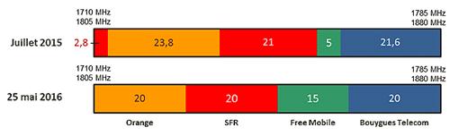 L'Arcep autorise Orange et SFR à utiliser en 4G la bande 1800 Mhz