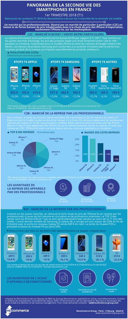 Panorama de la seconde vie des smartphones en France au 1er trimestre 2018
