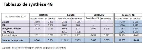 Plus de 17 500 sites autorisés pour la 4G au 1er octobre 2014