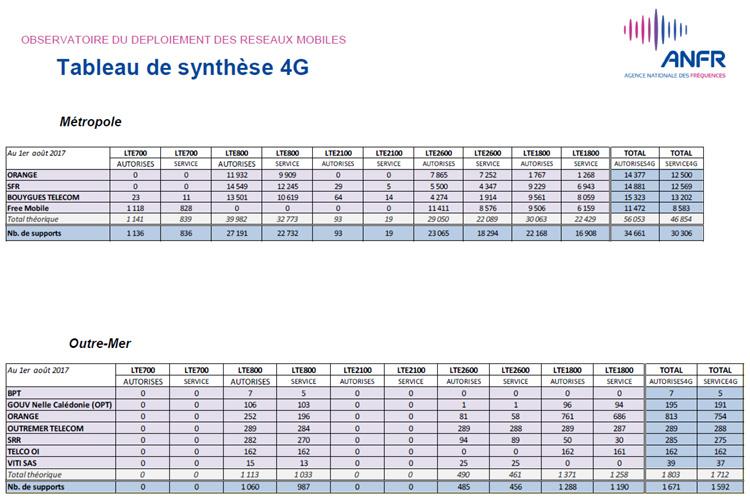 SFR dépasse Orange en nombre de sites 4G en service
