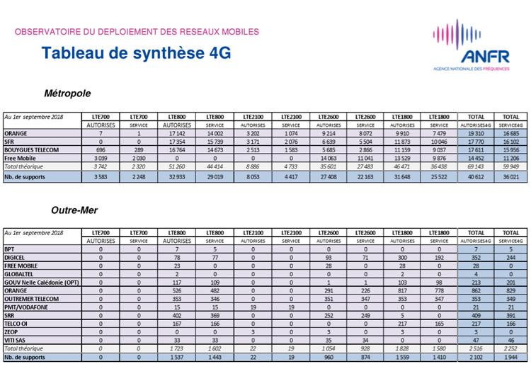 Plus de 42 700 sites 4G autorisés en France au 1er septembre