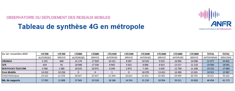 Plus de 49 000 sites 4G autorisés par l'ANFR en France au 1er novembre