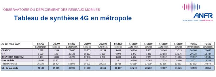 Plus de 51 000 sites 4G autorisés par l'ANFR en France au 1er mars 2020
