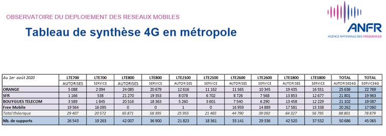 Plus de 53 000 sites 4G autorisés par l'ANFR en France au 1er août
