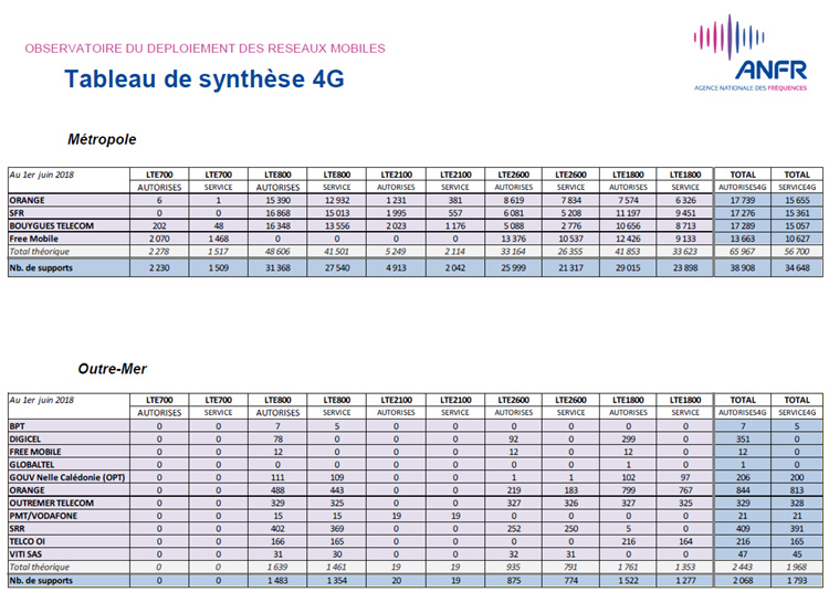 Près de 41 000 sites 4G autorisés en France au 1er juin