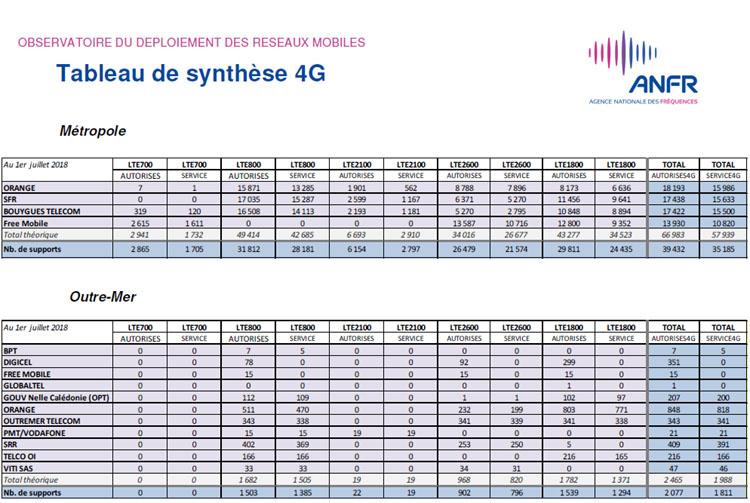 Près de 41 500 sites 4G autorisés en France au 1er juillet