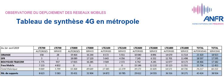 Près de 46 000 sites 4G autorisés par l'ANFR en France au 1er avril 2019