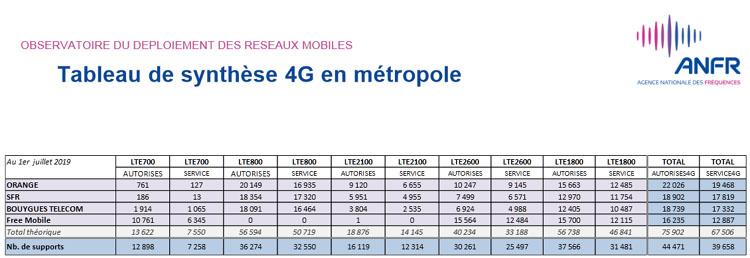 Près de 47 000 sites 4G autorisés par l'ANFR en France