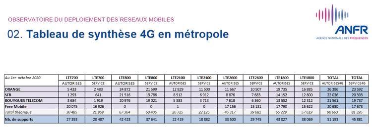 Près de 48 500 sites 4G en service en France au 1er octobre