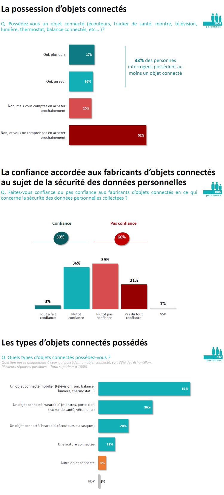 Les Français et les objets connectés en 2017 ?