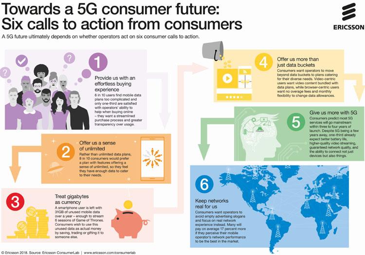 Quelles sont les attentes des consommateurs en matière de 5G ?
