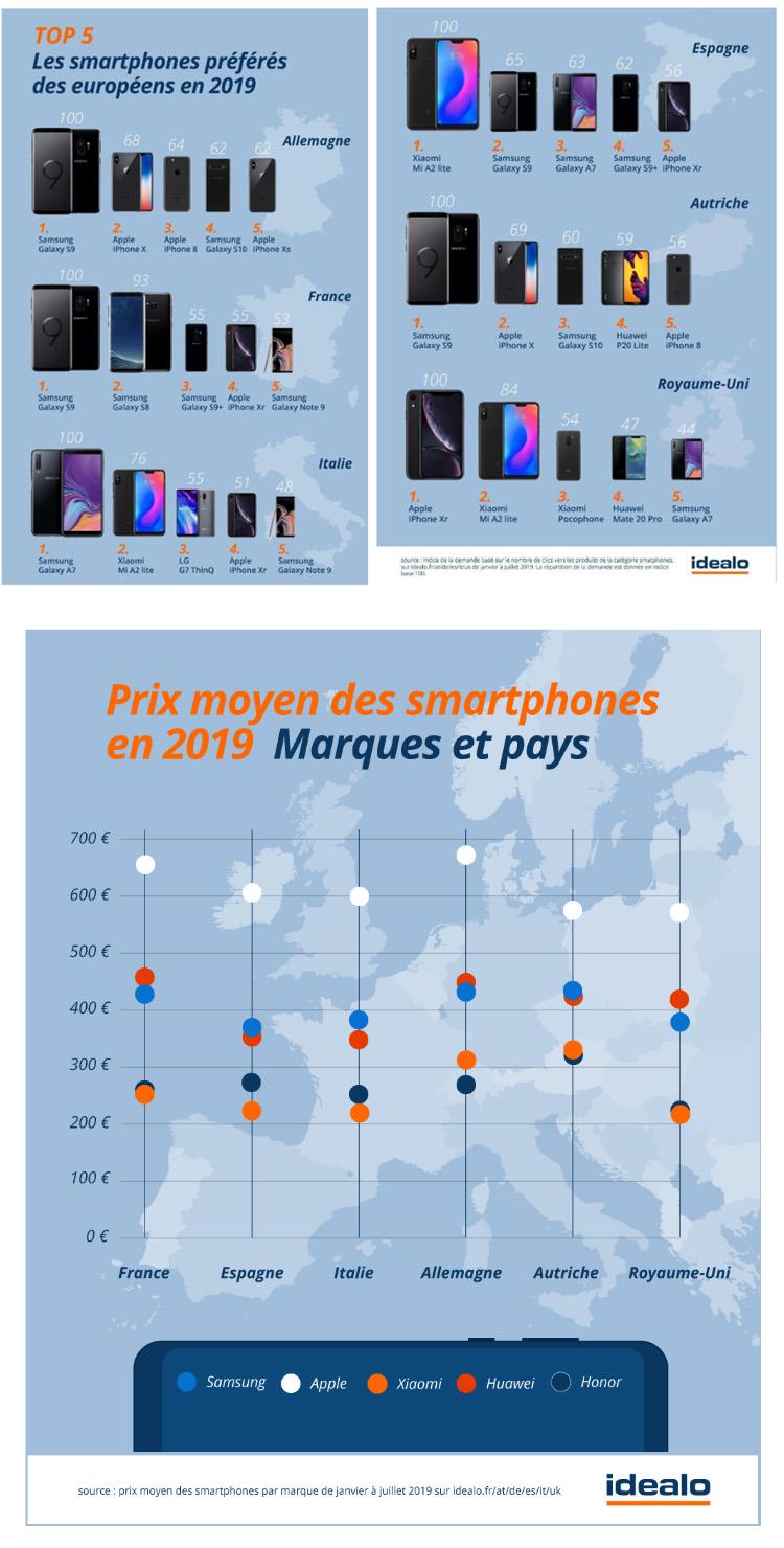 Quels sont les smartphones les plus recherchés en Europe ?