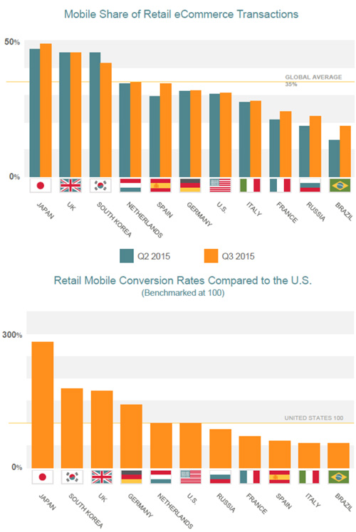 M-commerce : forte augmentation des transactions mobiles au 3ème trimestre 2015