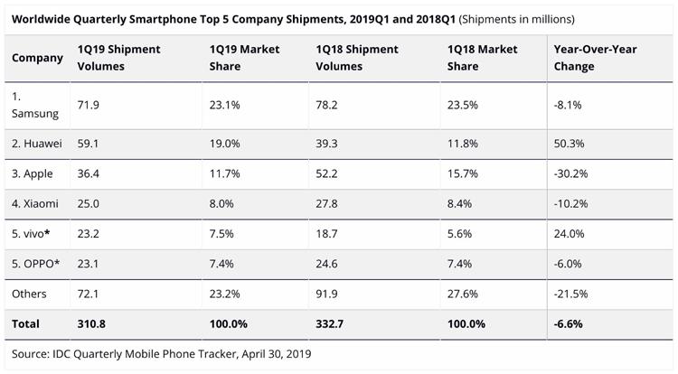 Smartphones : Huawei dépasse Apple au premier trimestre 2019