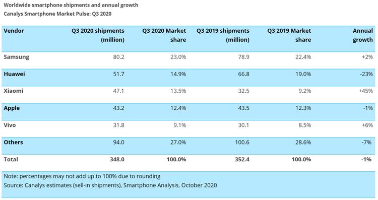 Vente de smartphones au 3ème trimestre 2020 : Xiaomi passe devant Apple