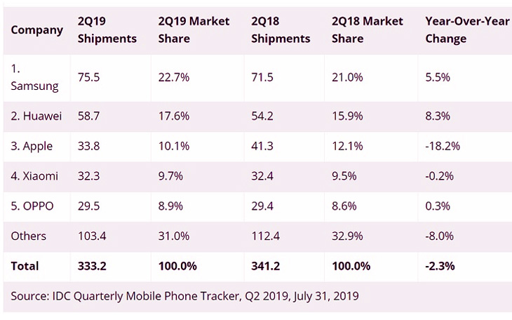 Ventes de smartphones au 2ème trimestre : Huawei progresse, Apple chute