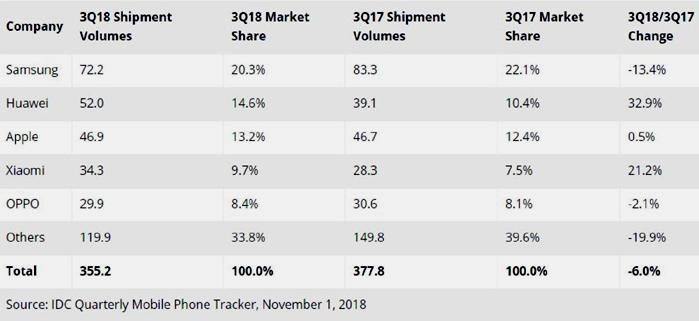Ventes mondiales : Huawei passe devant Apple et Samsung continue à chuter